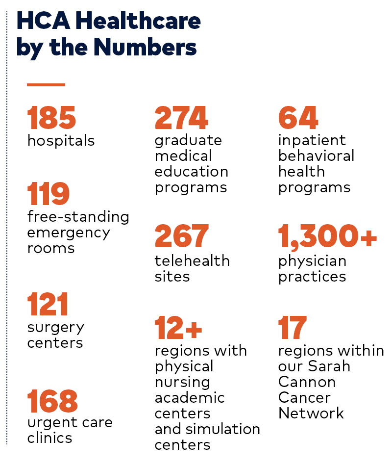 HCA Healthcare 2020