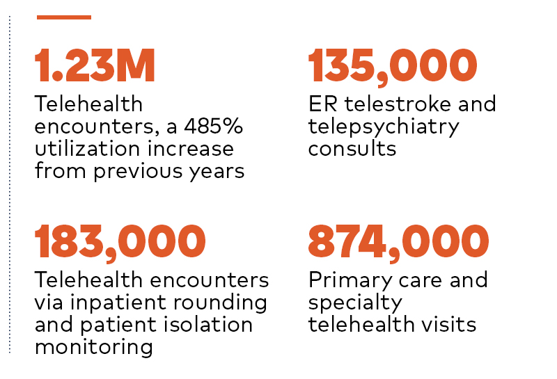 HCA Healthcare telehealth impact
