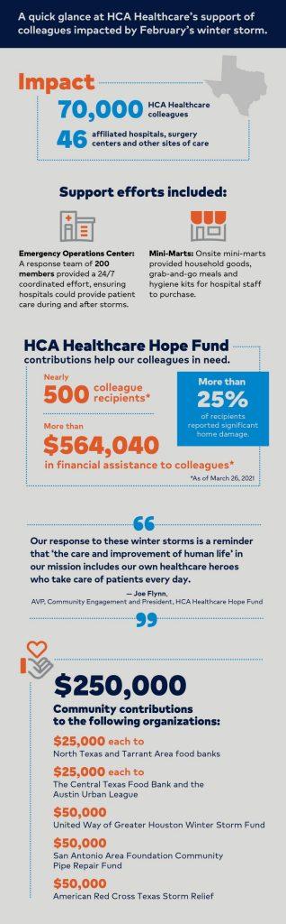 HCA Healthcare Texas Winter Storm Response Infographic